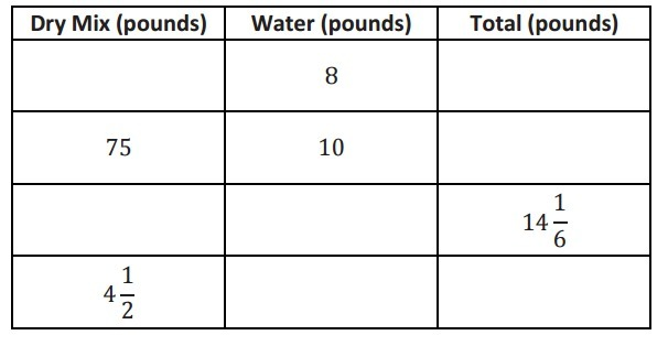 We know that 1 gallon of water is equal to 8 pounds of water. Using the  information provided in the table, complete the remaining parts of the  table.