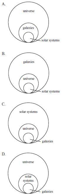 Assistment printing content which of the following diagrams best represents the relationship between galaxies the universe and solar systems ccuart Images